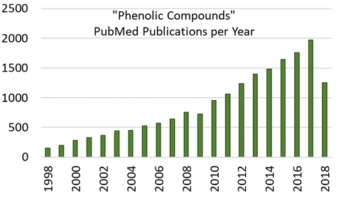 Increase in phenolic compound publications over the past 20 years