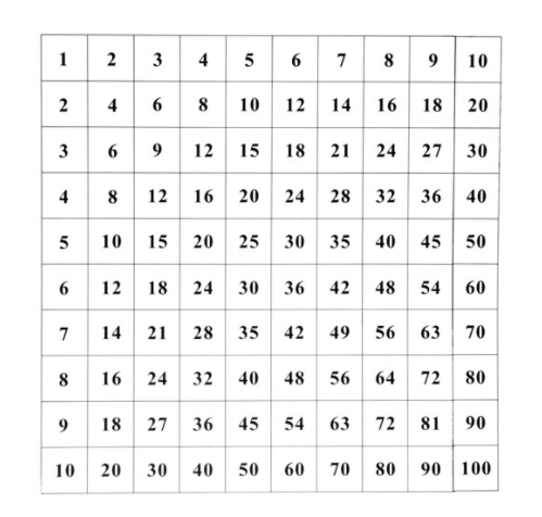 Control Chart for Pythagoras Board