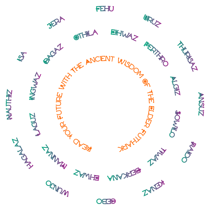 Naturally Wicked Elder Futhark Rune Chart Detailing Symbols & Translated Alphabet Name