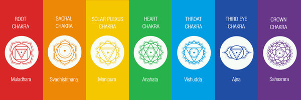 The 7 Energy Chakras