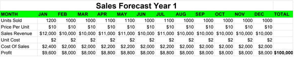 Here is the $100K sales forecast designed to get your sales to skyrocket in just 12 months!