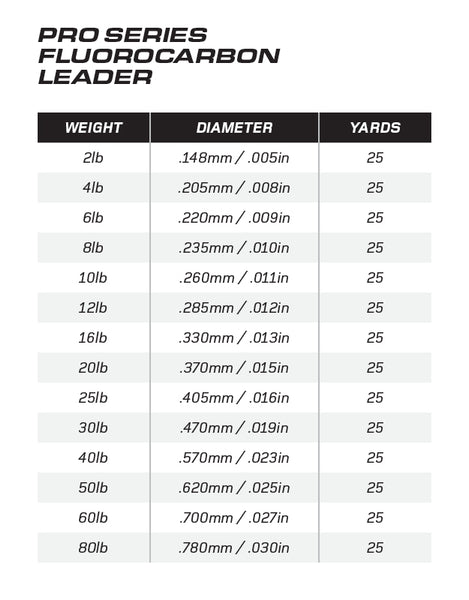 Pro Series Fluorocarbon Leader Chart