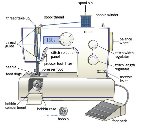 March 6 - Know Your Sewing Machine Workshop (Adult)