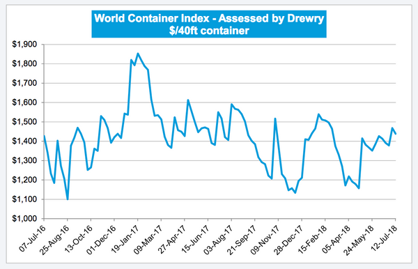 Container Shipping Cost Index