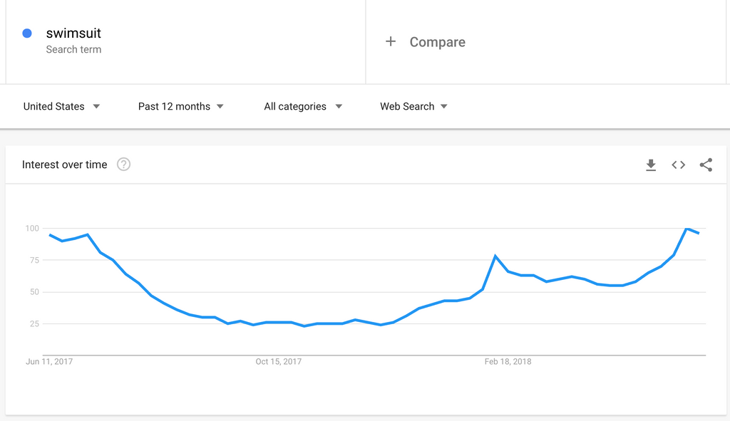 Google Search trends for Swimsuits in USA