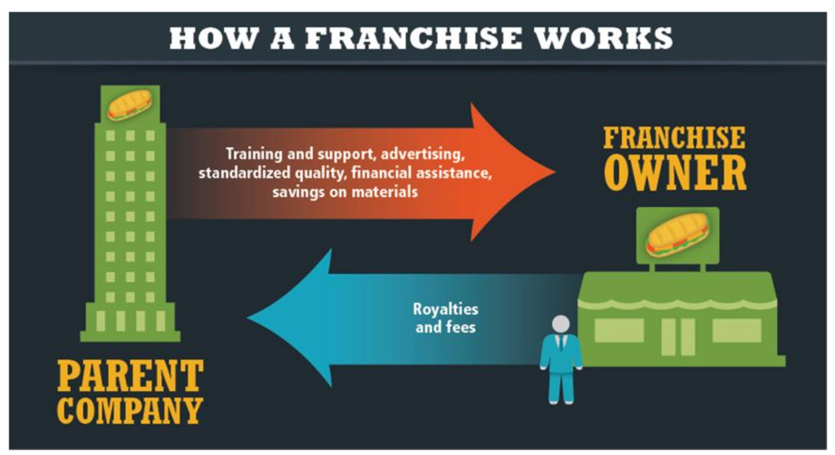 how does franchising work