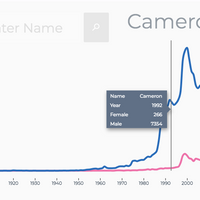 Popular Baby Names: One Hundred Years of Data