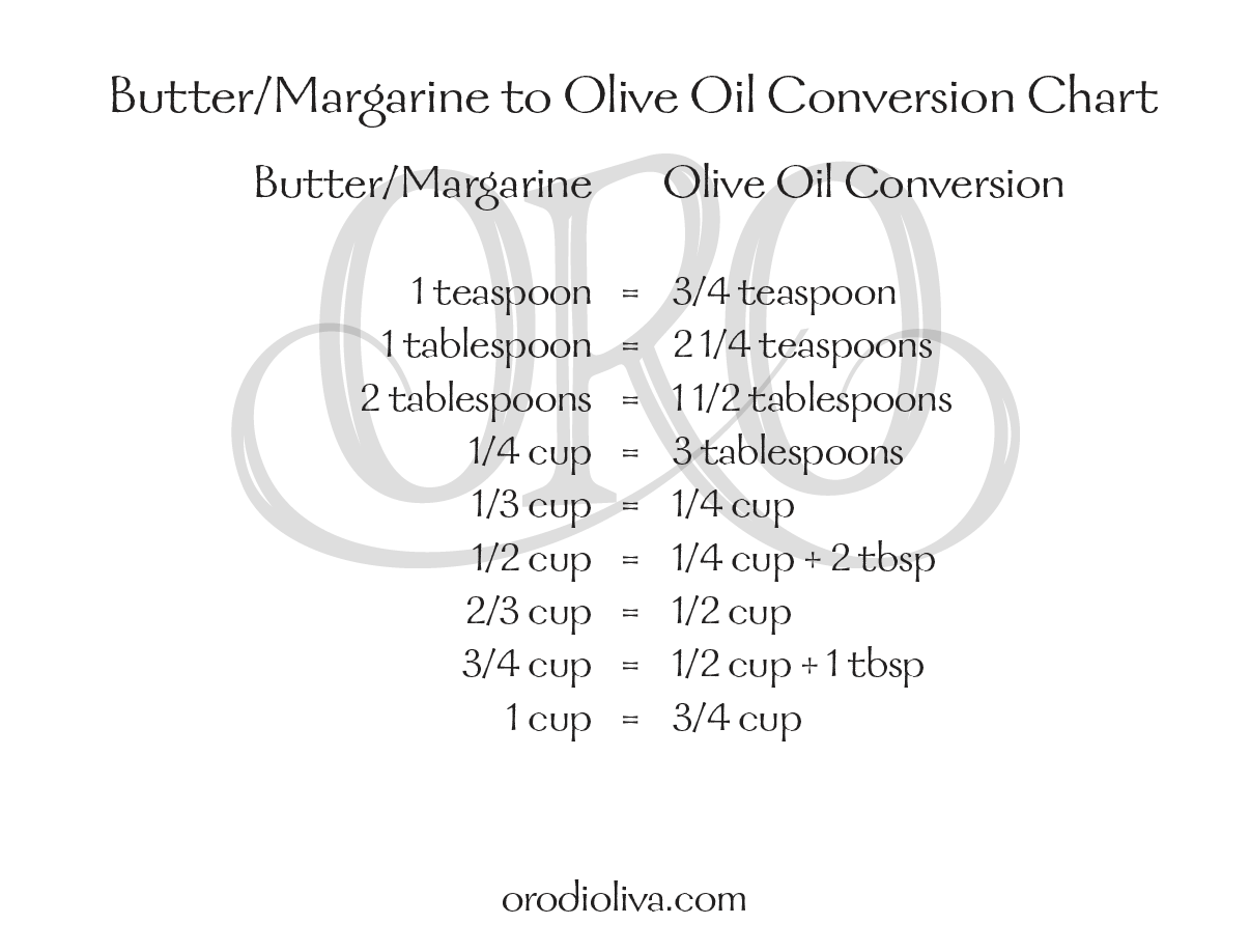 Butter/Margarine to Oil Conversion Chart