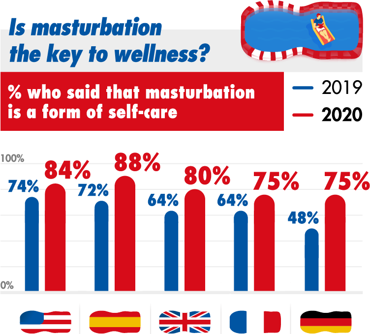Is masturbation the key to wellness? % who said that masturbation is a form of self-care