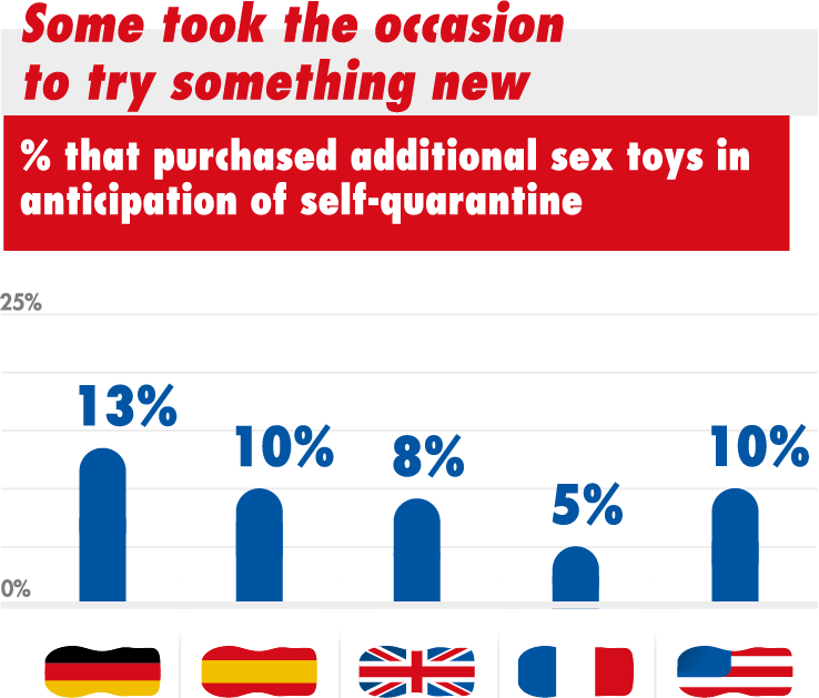 Some took the occasion to try something new % that pur«hased additional sex toys in anticipation of self-quarantine