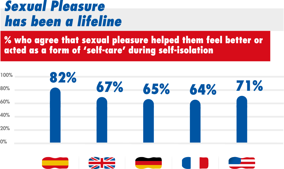 Sexual Pleasure has been a lifeline % who agree that sexual pleasure helped them feel better or acted as a form of 'self-care' during self-isolation