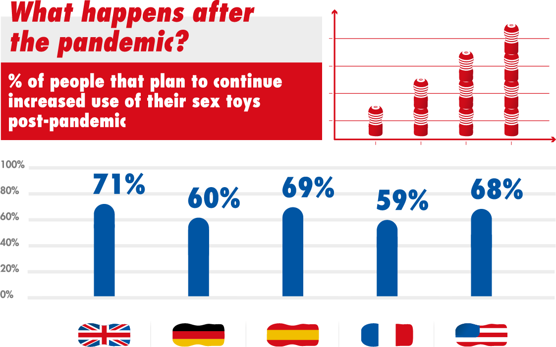 What happens after the pandemic? % of people that plan to continue increased use of their sex toys post-pandemk