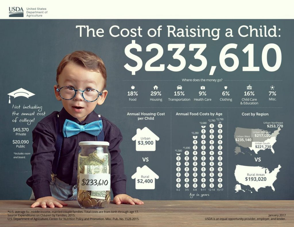 e5c843658785 How Much Does It Cost To Raise A Child — History From 1960 To 2018 ...