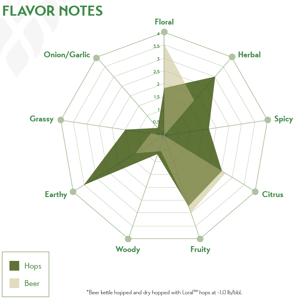 loral-flavour-notes