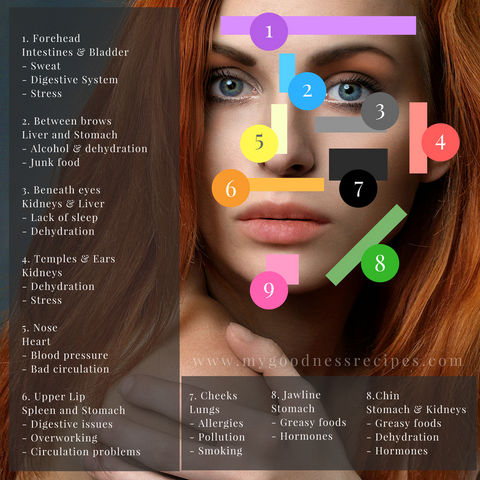 Acne Face Mapping My Goodness