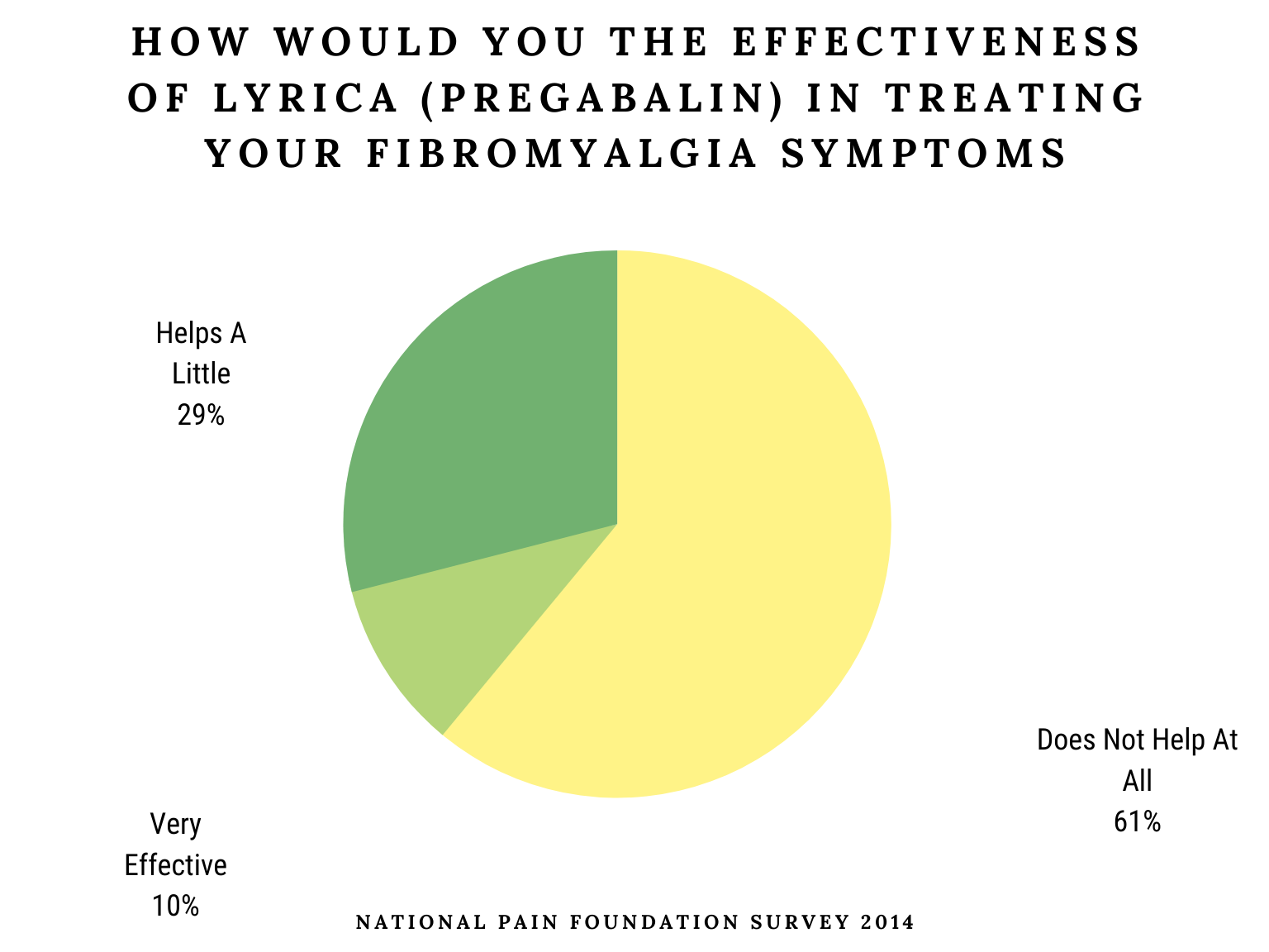 How Would You The Effectiveness Of Lyrica (Pregabalin) In Treating Your Fibromyalgia Symptoms