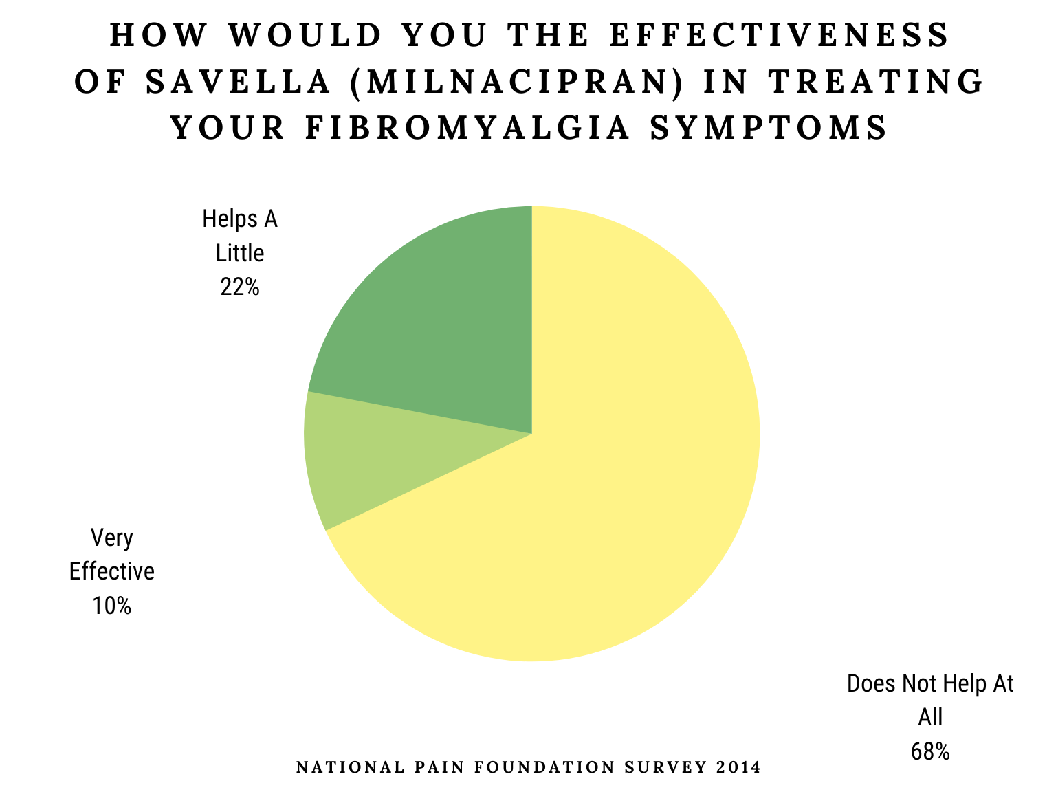How Would You The Effectiveness Of savella (Milnacipran) In Treating Your Fibromyalgia Symptoms