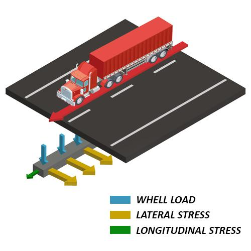 Tenax 3D Grid XL with distributed weight of truck going through pavement