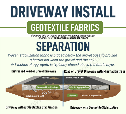 Road Fabric Installation Guide