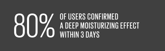 80% of users confirmed a deep moisturizing effect within 3 days