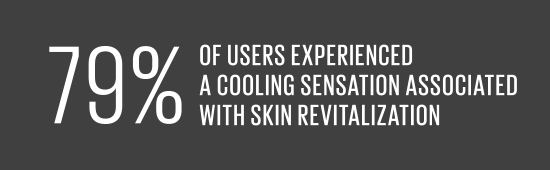 79% of users experienced a cooling sensation associated with skin revitalization