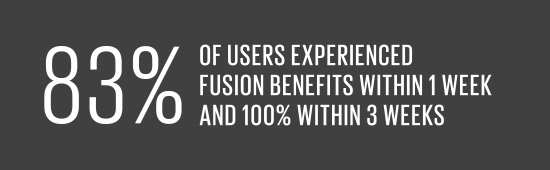 83% of users experienced FUSION benefits within 1 week and 100% within 3 weeks