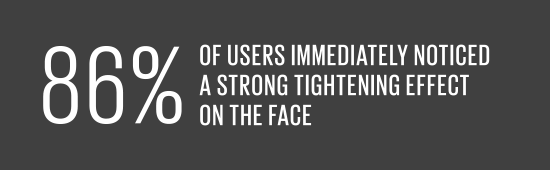 86% of users immediately noticed a strong tightening effect on the face