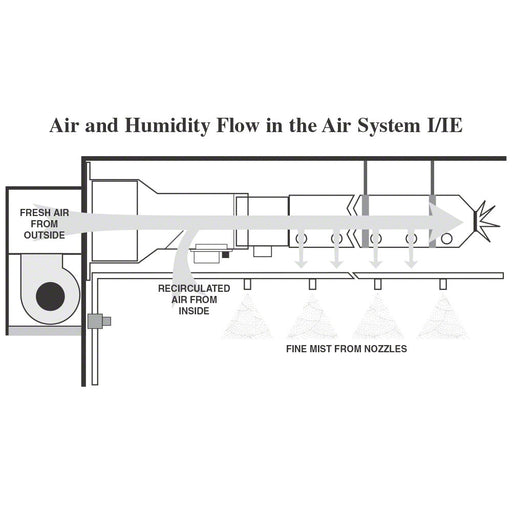 FP's Air Circulation System I - 230V/50Hz