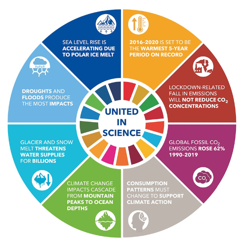 2020 United in Science Climate Change Report