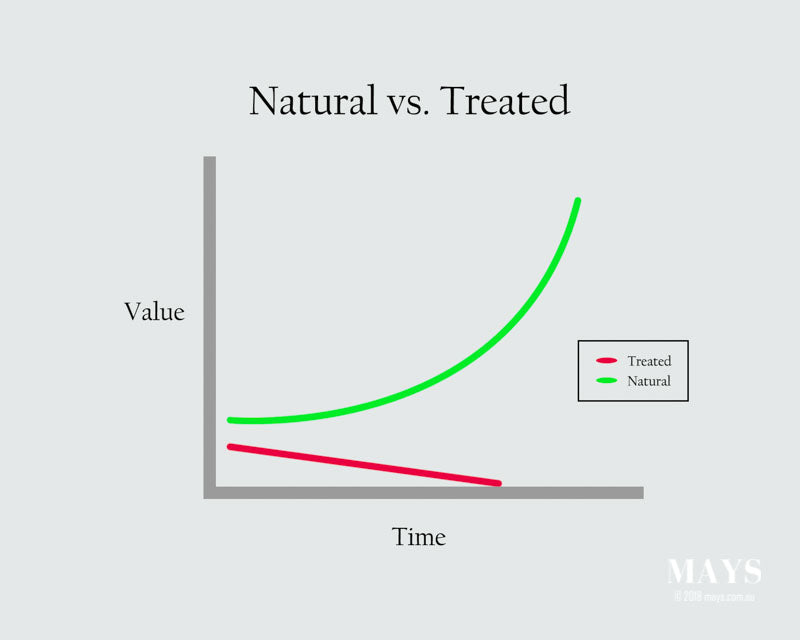 Graph showing the value of natural vs treated jade over time.