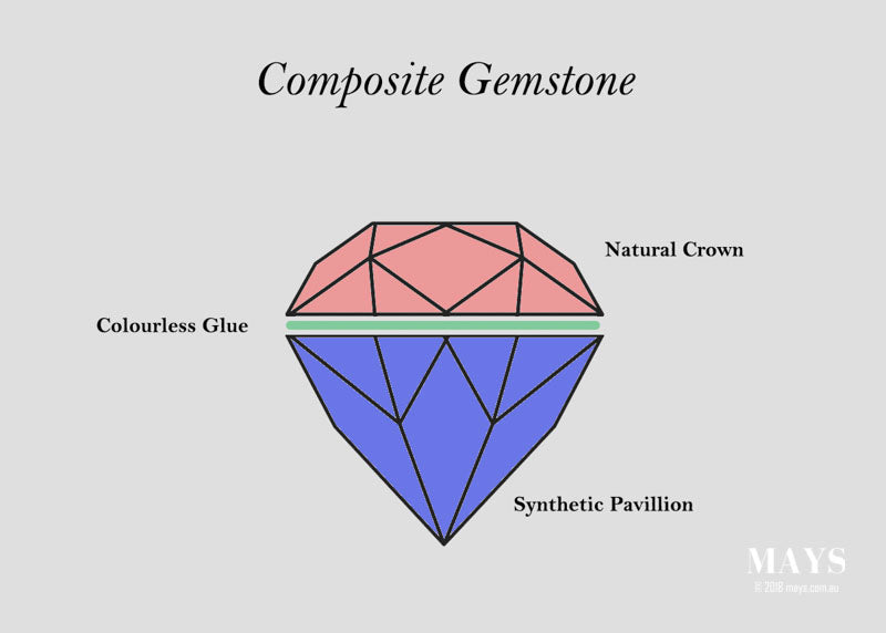 A diagram of a typical doublet gemstone.