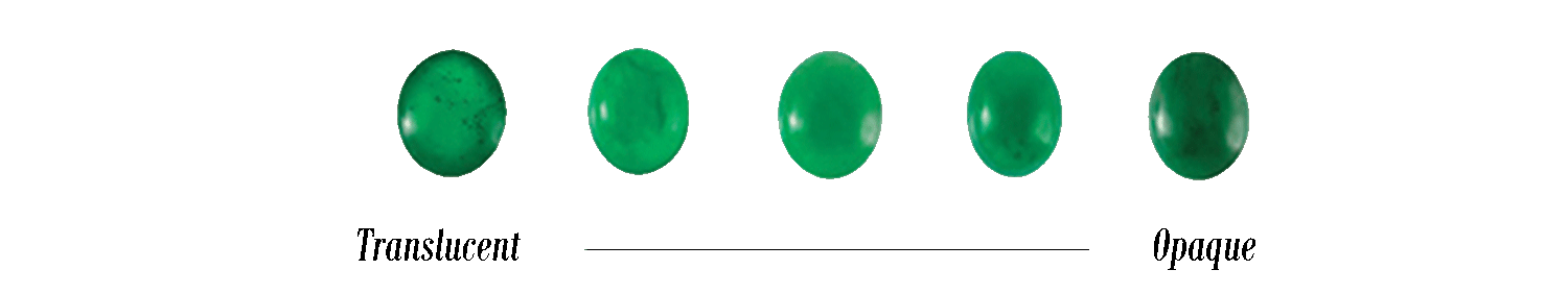 Chart showing the translucency of jade from opaque to semi transparent.