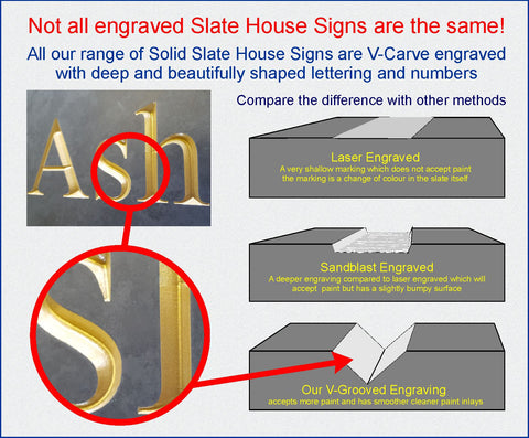 Diagram comparing laser, sandblasted & v-groove engraving methods for slate signs