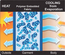 evaporative cooling caps
