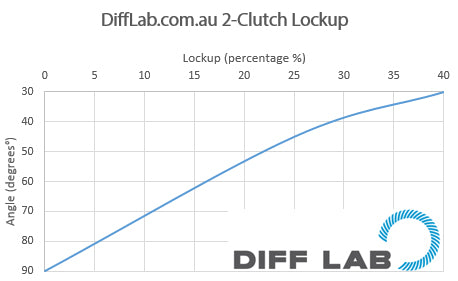 Diff Lab 2-clutch lockup graph
