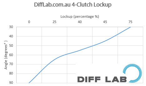 Diff Lab 4-clutch graph