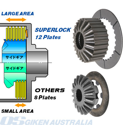 Superlock Clutches