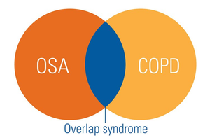 OSA–COPD overlap syndrome: What to know