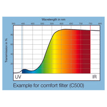 contrast enhancement wavelength graph of comfort filter 500c