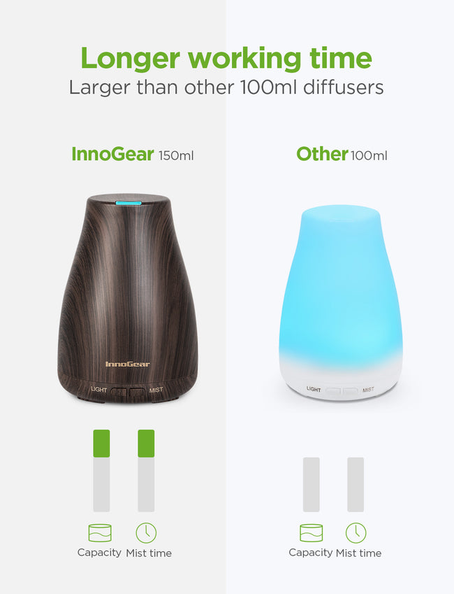 InnoGear 2 Pack 150ml Essential Oil Diffuser Aromatherapy Aroma Diffusers Ultrasonic Cool Mist Humidifier with Waterless Auto Shut-off for Home Office Bedroom Room