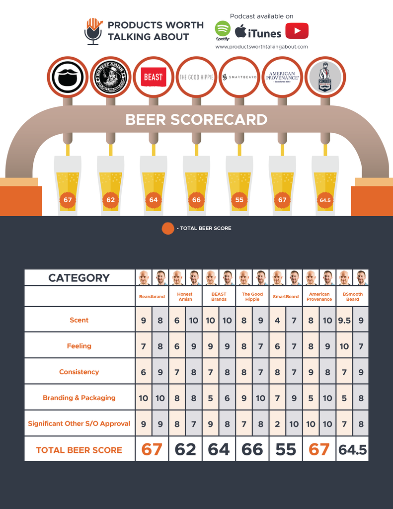 Products Worth Talking About: Scorecard for Beard Oil Companies: