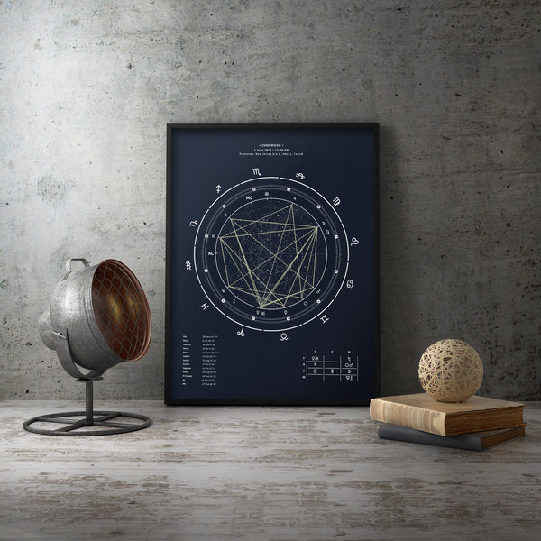 Best Gifts for Astrology Lovers in 2019