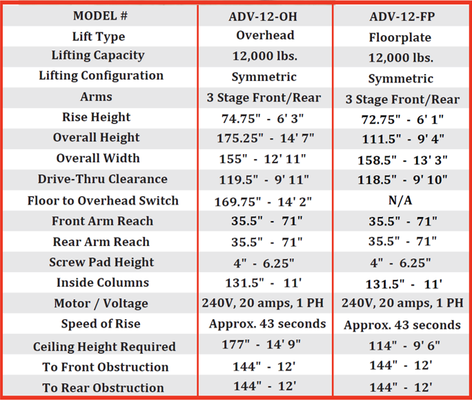 Specifications for the Advantage ADV-12 Overhead and floorplate lift.