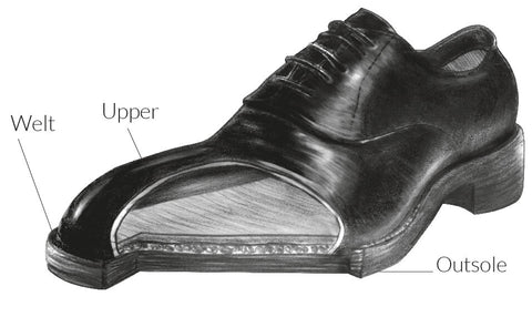 The Goodyear Welt Diagram