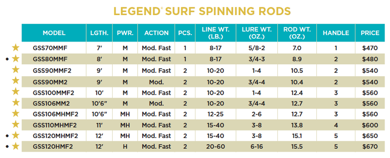 St. Croix Legend Surf Spinning Rods
