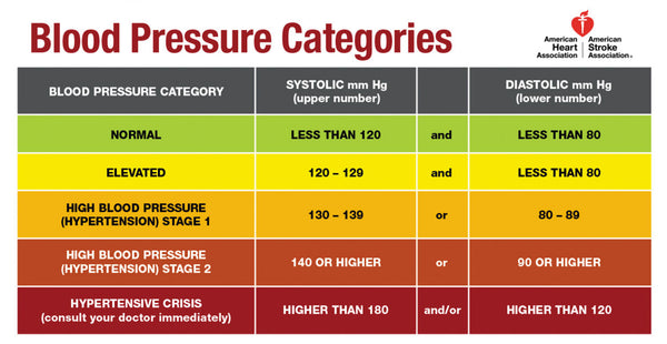 AHA Blood Pressure Categories 2019