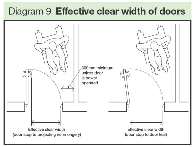 minimum effective clear opening widths for doors