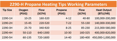 5 Heating Nozzle//Rosebud Compatible with Harris Model 2290-5H for Propane Size