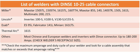 15 FEET EACH LEAD Dinse 10-25 Connector 200 Amp Welding Leads Assembly Set #2 AWG cable