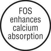 FOS enhances calcium absorption